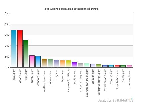 Pinterest source chart