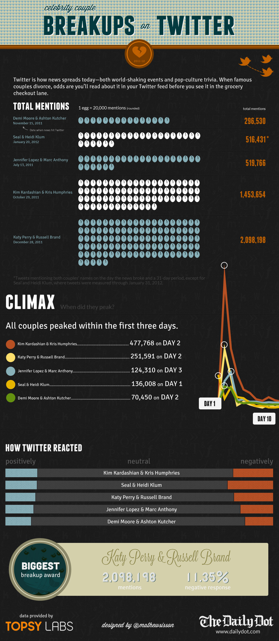 Daily Dot celebrity breakups infographic